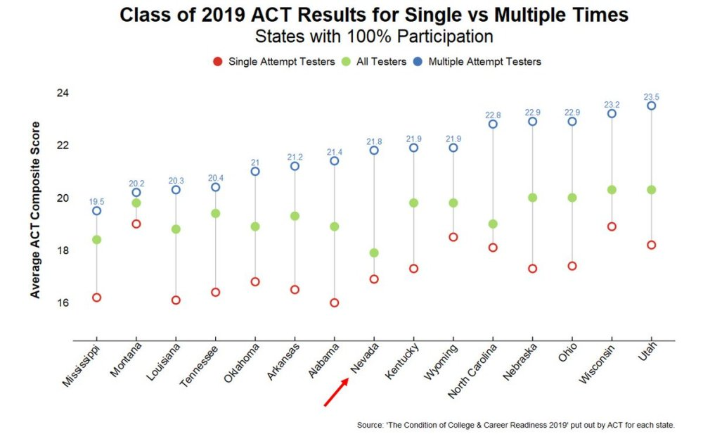 ACT_All_States_Multiple_vs_Single