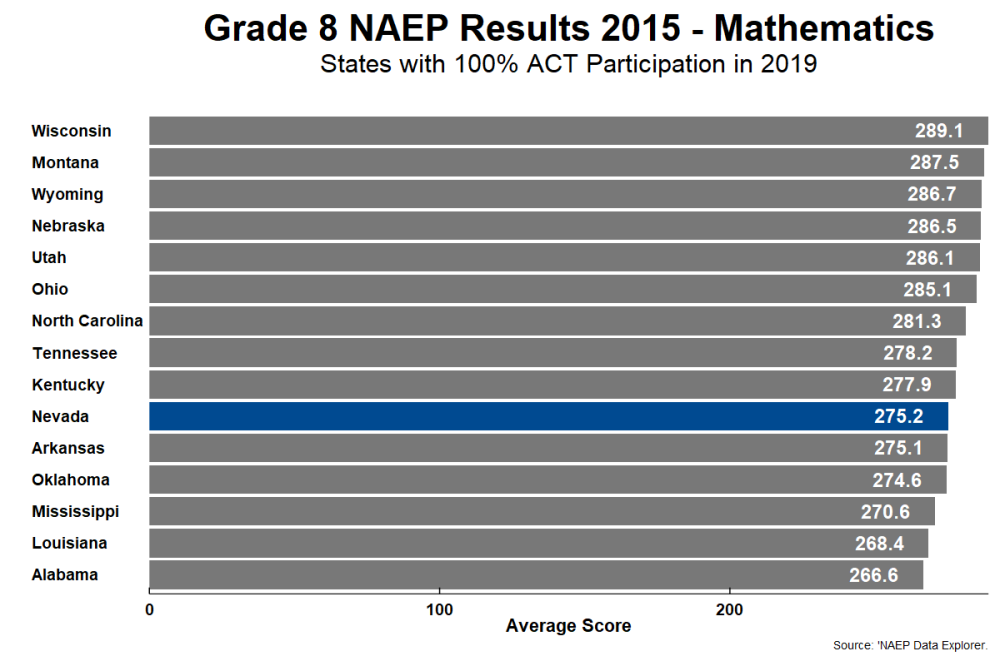 naep_g8_math_by_act_state